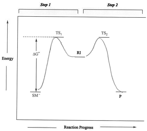 kinetics of an sn1 reaction